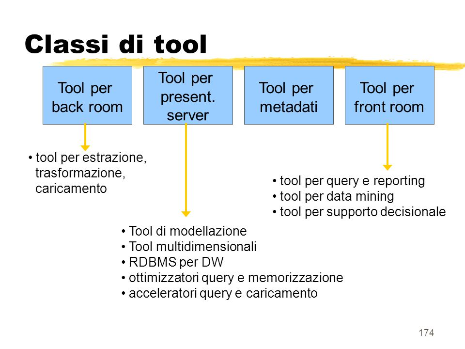 Classi di tool Tool per back room Tool per present. server Tool per