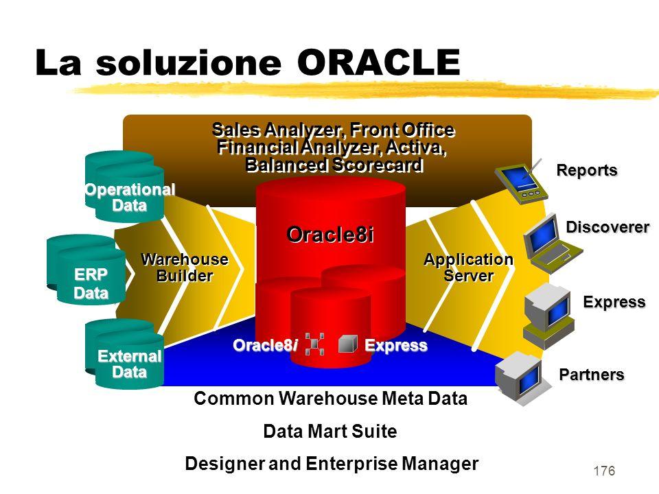 Designer and Enterprise Manager Common Warehouse Meta Data