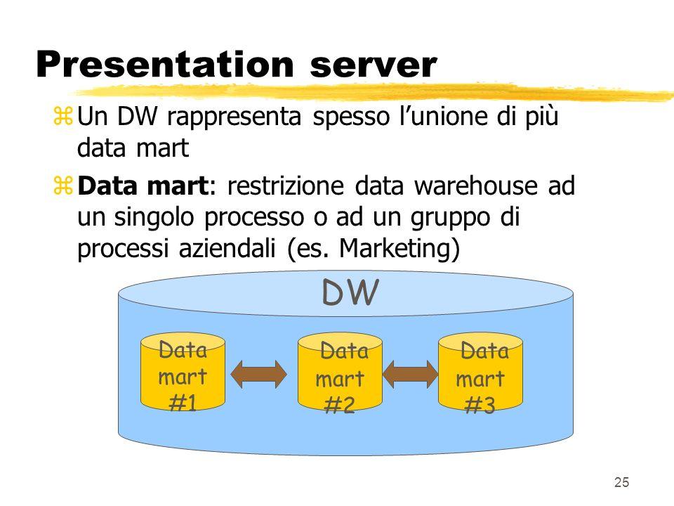 Presentation server DW
