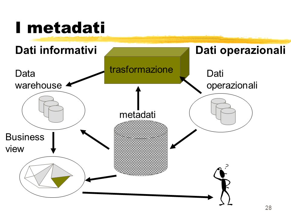 I metadati Dati informativi Dati operazionali trasformazione Data