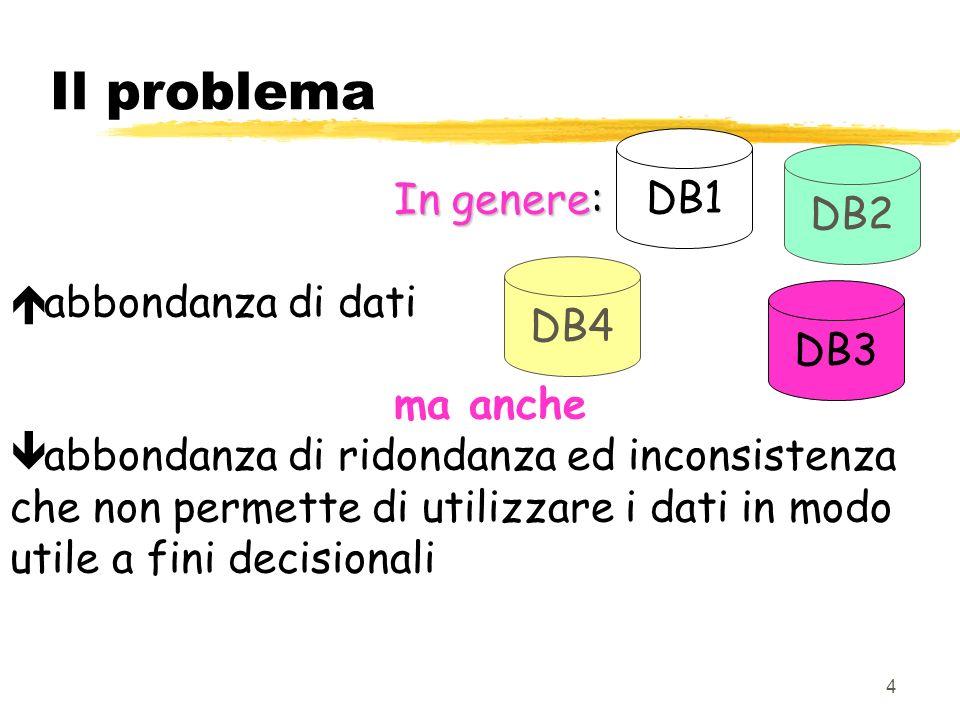 Il problema DB1 DB2 In genere: abbondanza di dati ma anche DB4