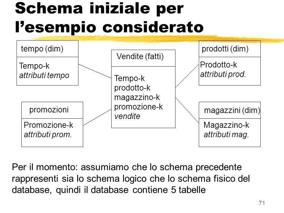 Schema iniziale per l'esempio considerato