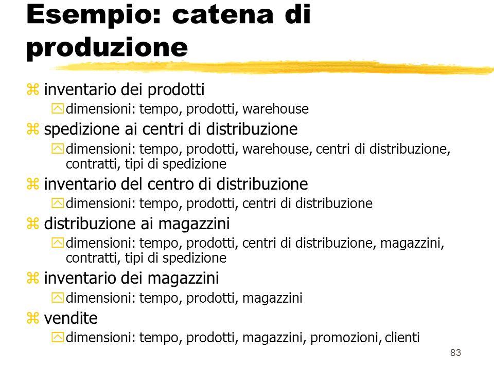 Esempio: catena di produzione