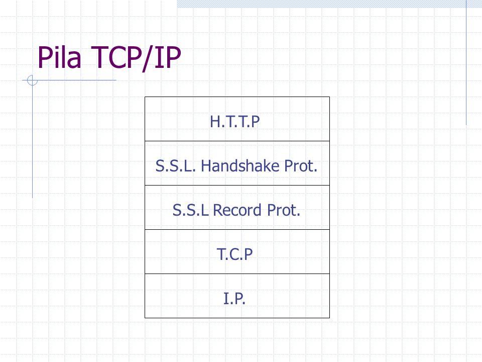 Pila TCP/IP H.T.T.P S.S.L. Handshake Prot. S.S.L Record Prot. T.C.P