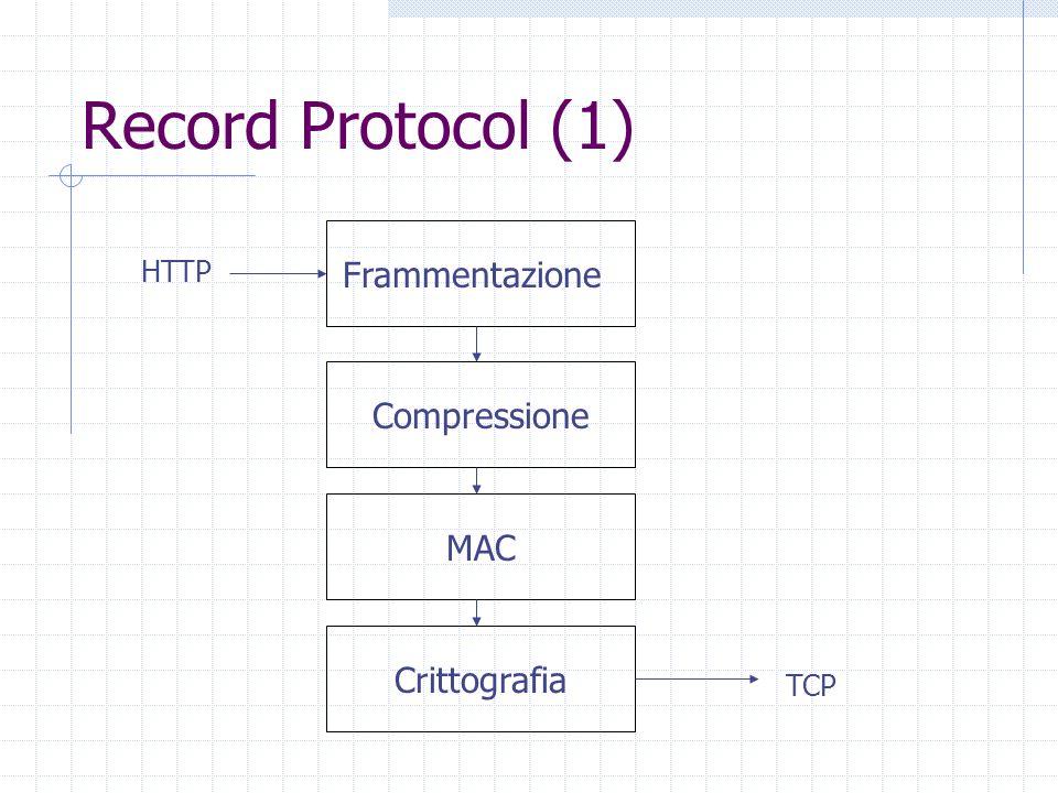 Record Protocol (1) Frammentazione Compressione MAC Crittografia HTTP
