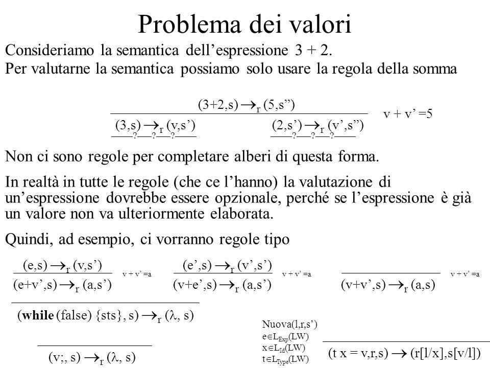 Problema dei valori Consideriamo la semantica dell'espressione 3 + 2.