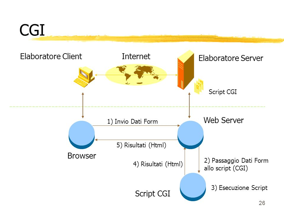 CGI Elaboratore Client Internet Elaboratore Server Web Server Browser
