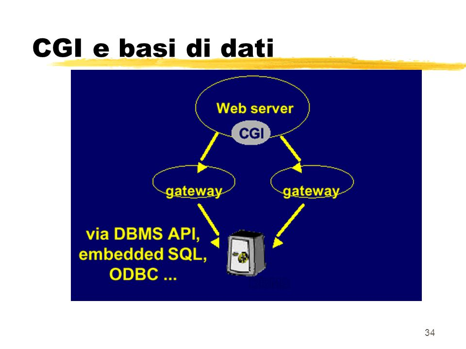 CGI e basi di dati
