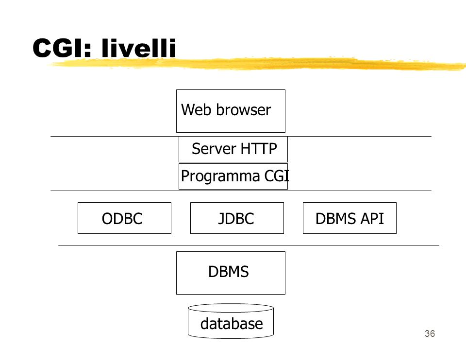 CGI: livelli Web browser Server HTTP Programma CGI ODBC JDBC DBMS API