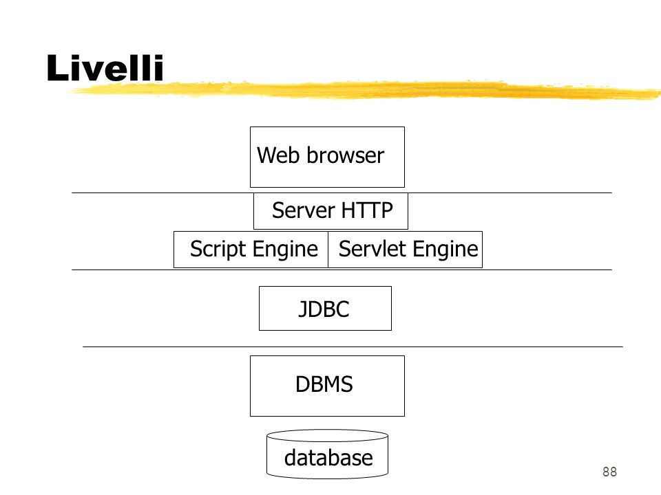Livelli Web browser Server HTTP Script Engine Servlet Engine JDBC DBMS