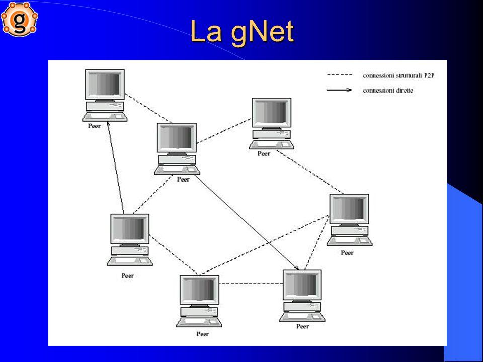 La gNet