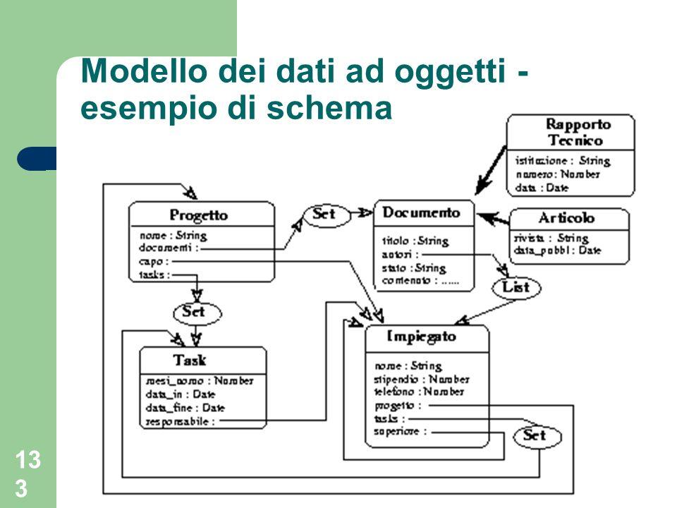 Modello dei dati ad oggetti - esempio di schema