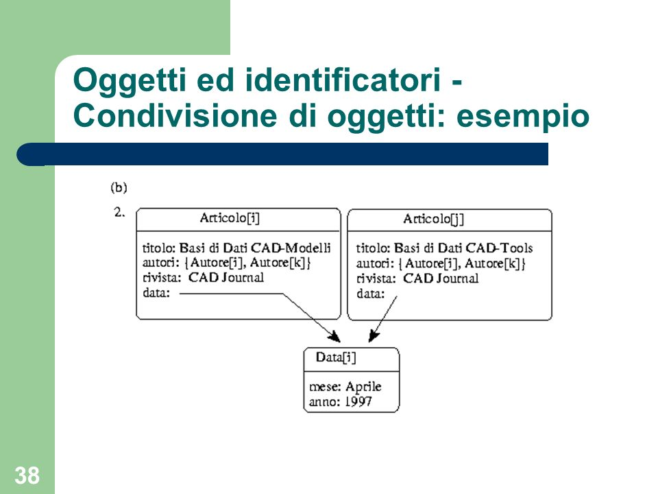 Oggetti ed identificatori - Condivisione di oggetti: esempio