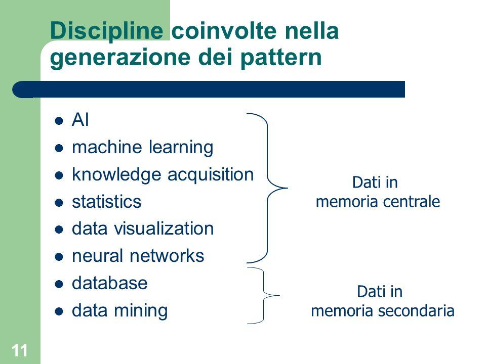 Discipline coinvolte nella generazione dei pattern