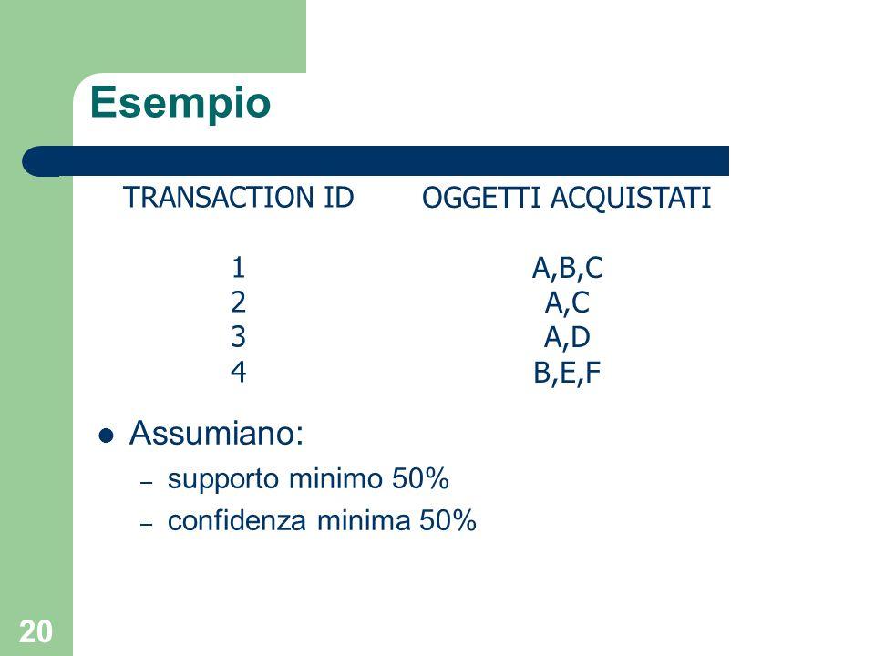 Esempio Assumiano: TRANSACTION ID 1 2 3 4 OGGETTI ACQUISTATI A,B,C A,C