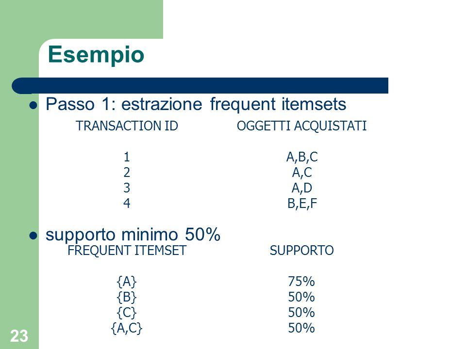 Esempio Passo 1: estrazione frequent itemsets supporto minimo 50%