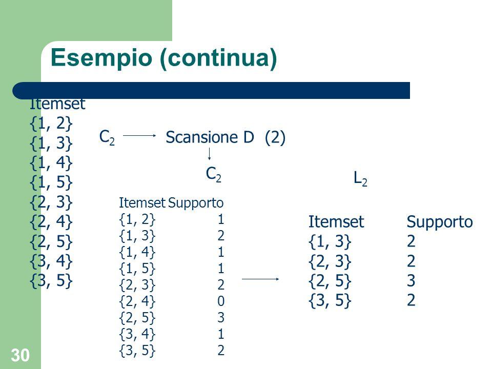 Esempio (continua) Itemset {1, 2} {1, 3} {1, 4} C2 Scansione D (2)