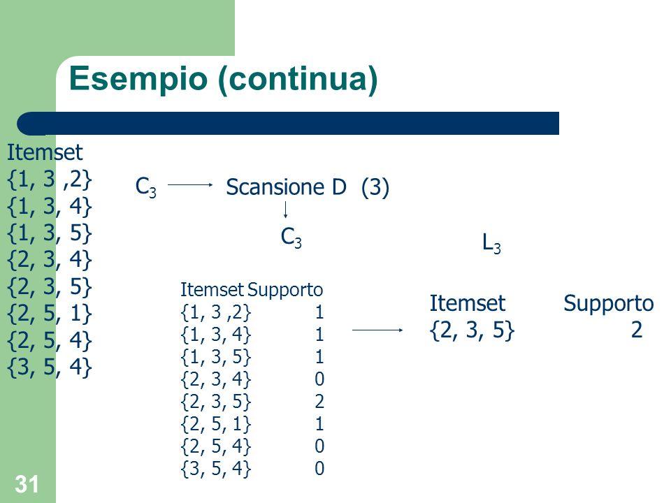 Esempio (continua) Itemset {1, 3 ,2} {1, 3, 4} C3 Scansione D (3)