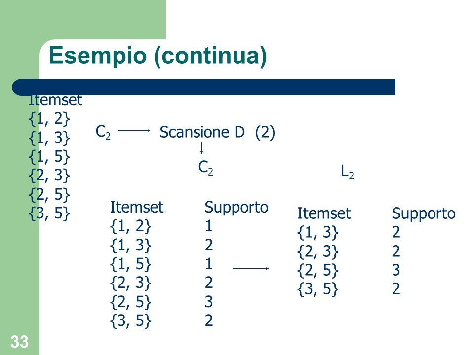 Esempio (continua) Itemset {1, 2} {1, 3} {1, 5} C2 Scansione D (2)