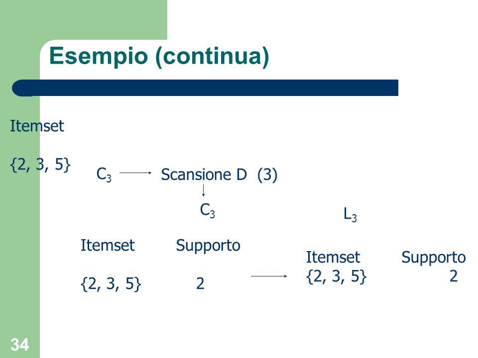 Esempio (continua) Itemset {2, 3, 5} C3 Scansione D (3) C3 L3