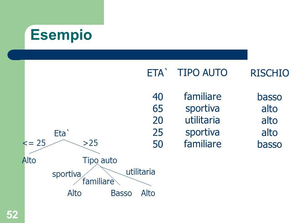 Esempio ETA` TIPO AUTO RISCHIO 40 familiare basso 65 sportiva alto 20