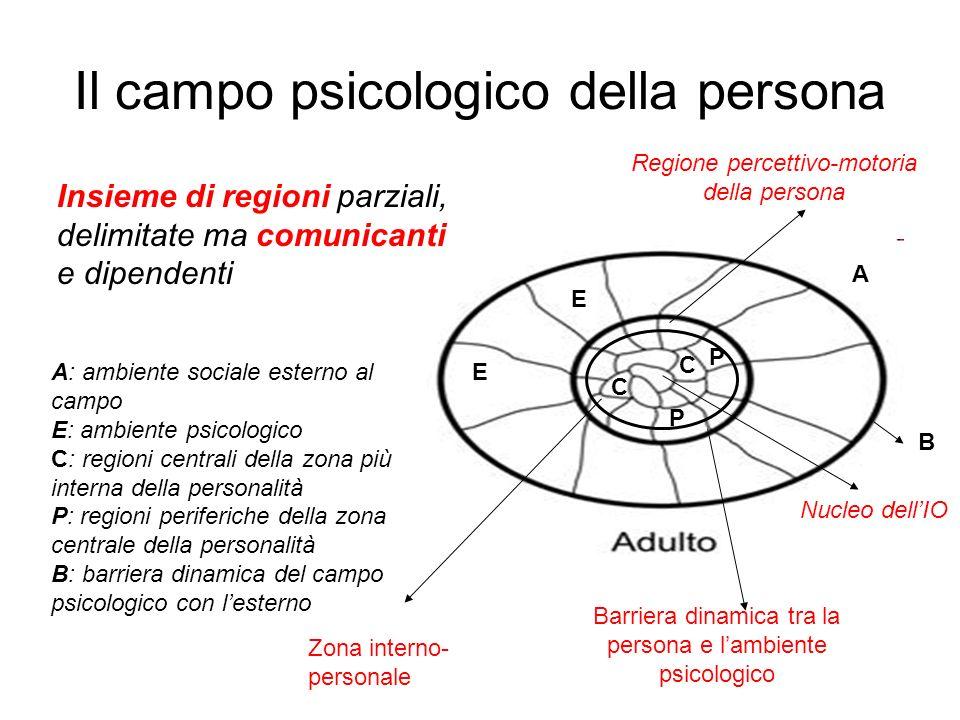 Il campo psicologico della persona