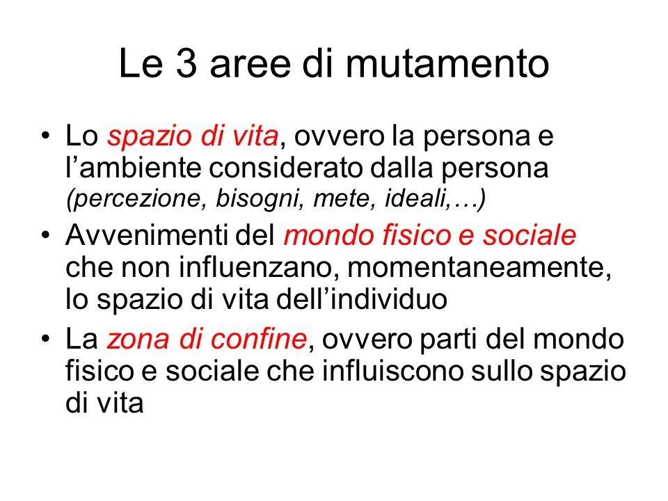 Le 3 aree di mutamento Lo spazio di vita, ovvero la persona e l'ambiente considerato dalla persona (percezione, bisogni, mete, ideali,…)