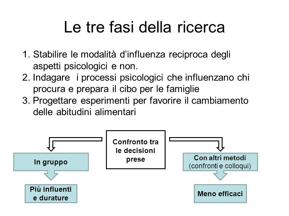 Le tre fasi della ricerca