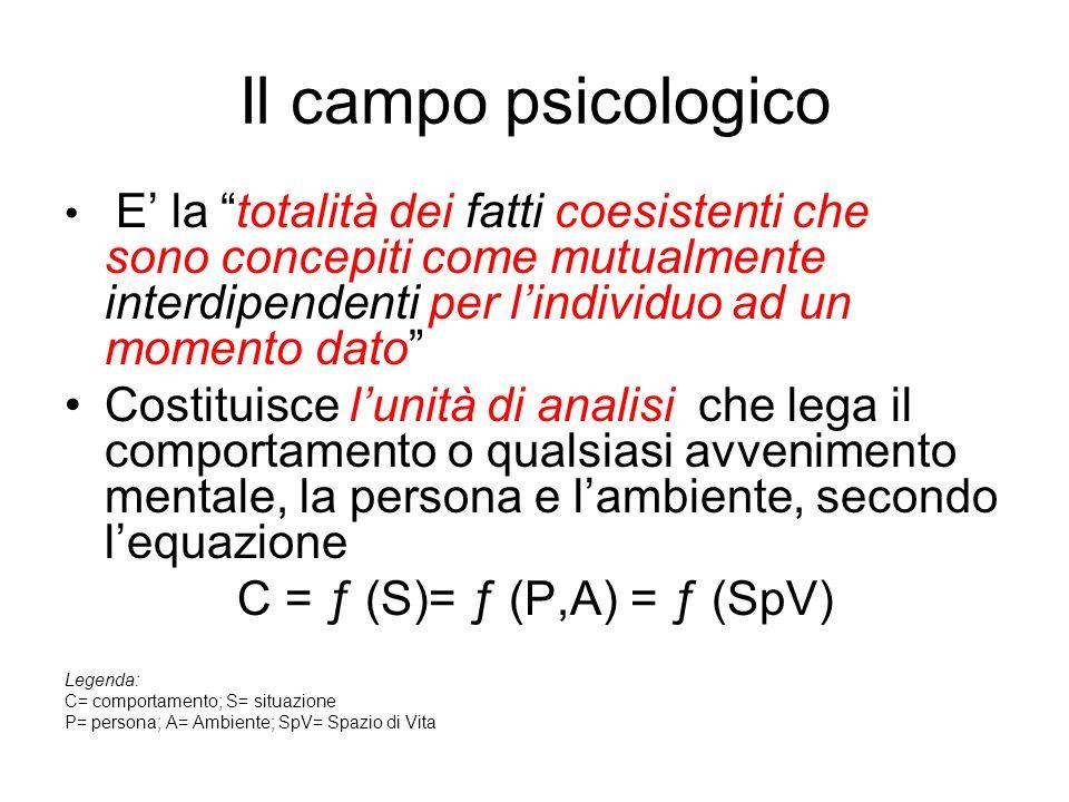 Il campo psicologico