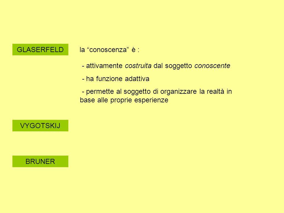 GLASERFELDla conoscenza è : - attivamente costruita dal soggetto conoscente. - ha funzione adattiva.