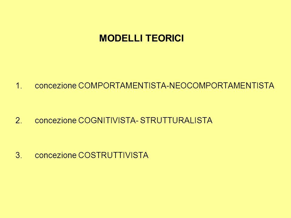 MODELLI TEORICI concezione COMPORTAMENTISTA-NEOCOMPORTAMENTISTA