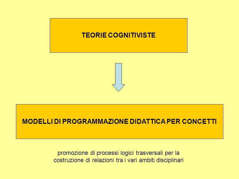 MODELLI DI PROGRAMMAZIONE DIDATTICA PER CONCETTI