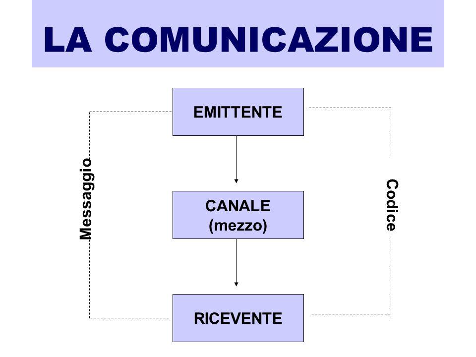 LA COMUNICAZIONE EMITTENTE Messaggio Codice CANALE (mezzo) RICEVENTE