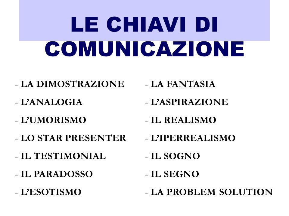 LE CHIAVI DI COMUNICAZIONE