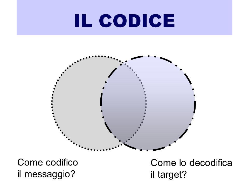 IL CODICE Come codifico il messaggio Come lo decodifica il target