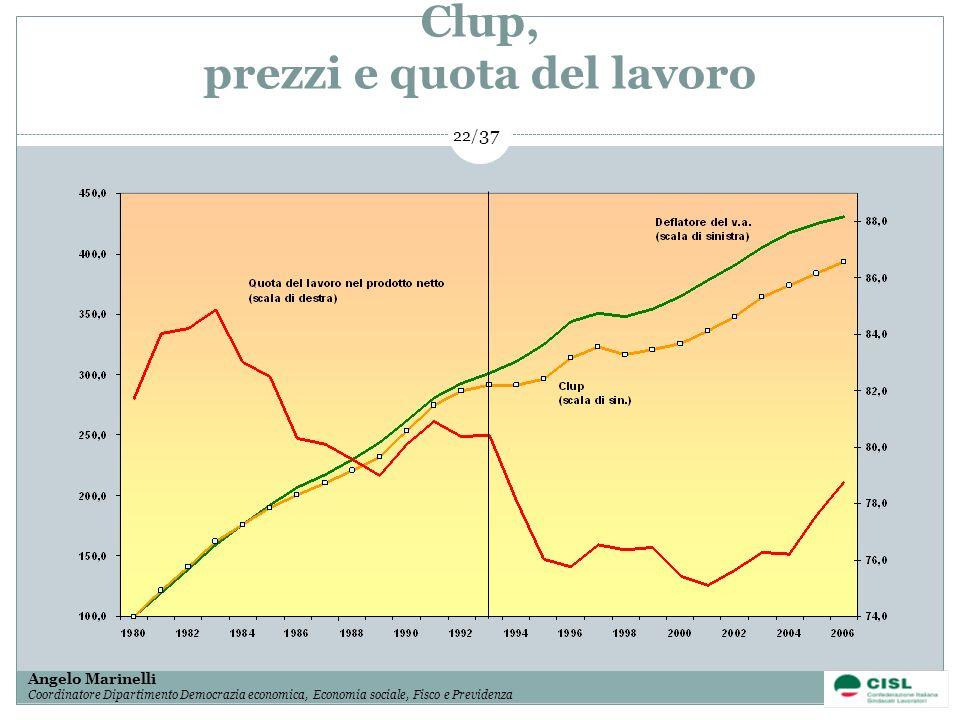 Clup, prezzi e quota del lavoro