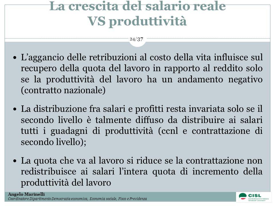 La crescita del salario reale VS produttività