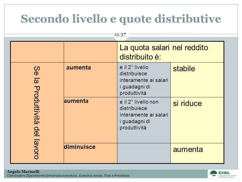 Secondo livello e quote distributive