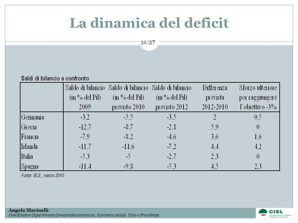 La dinamica del deficit