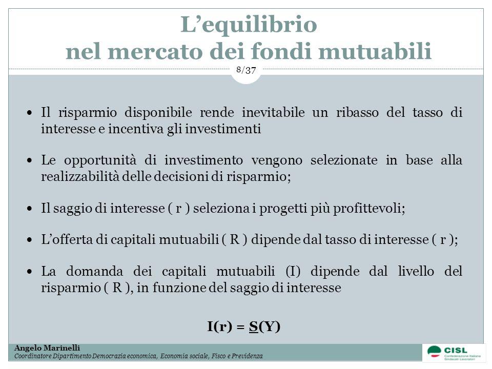 L'equilibrio nel mercato dei fondi mutuabili