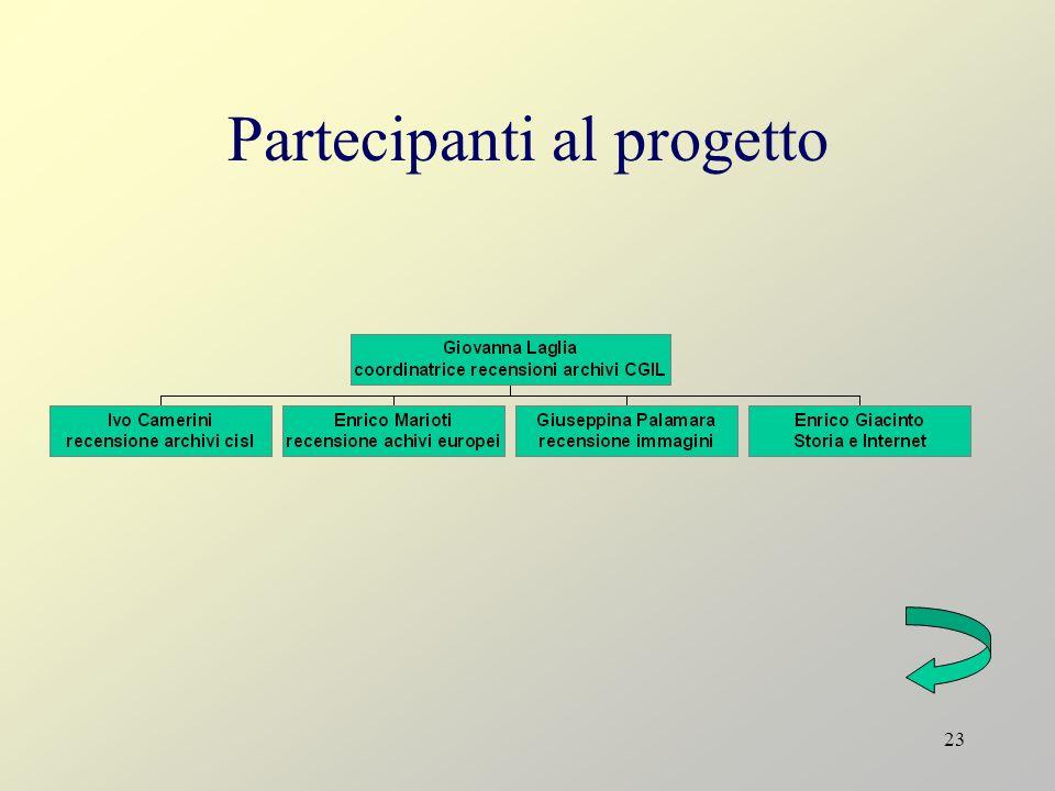 Partecipanti al progetto