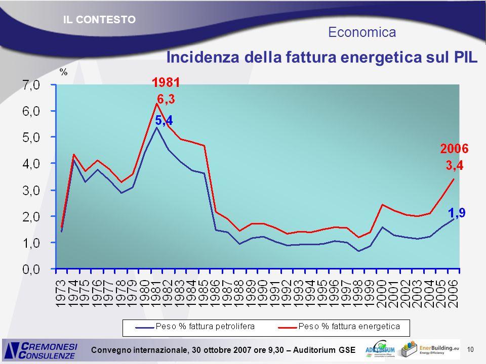 Incidenza della fattura energetica sul PIL