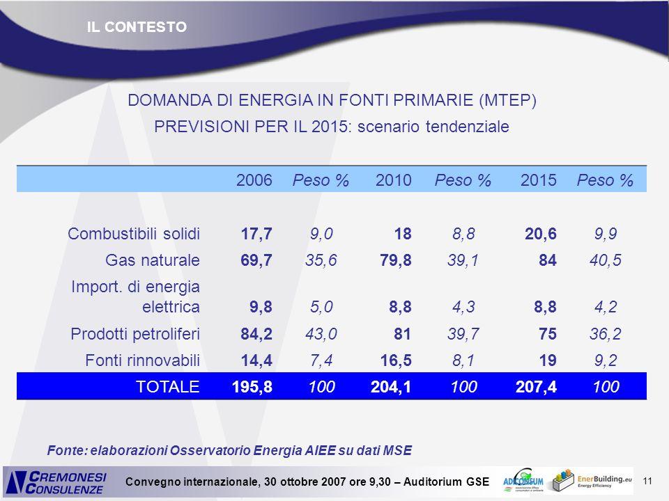 DOMANDA DI ENERGIA IN FONTI PRIMARIE (MTEP)