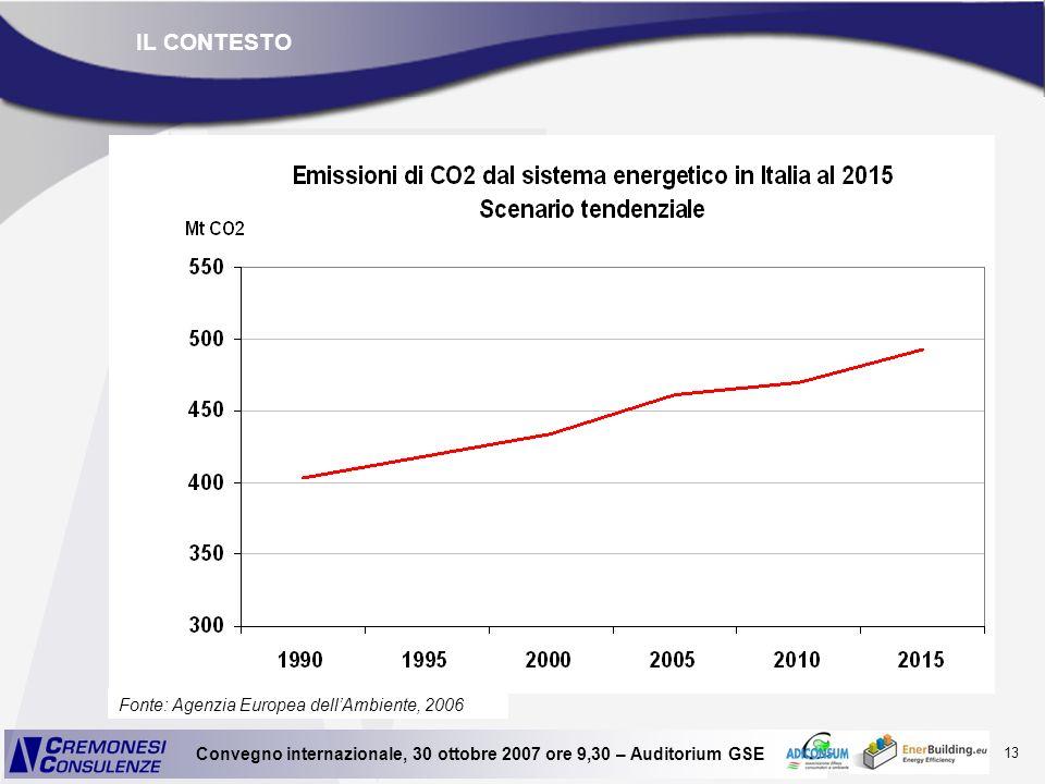IL CONTESTO Fonte: Agenzia Europea dell'Ambiente, 2006
