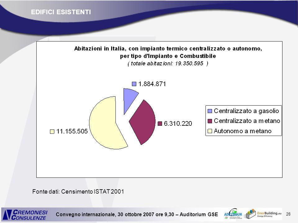EDIFICI ESISTENTI Fonte dati: Censimento ISTAT 2001