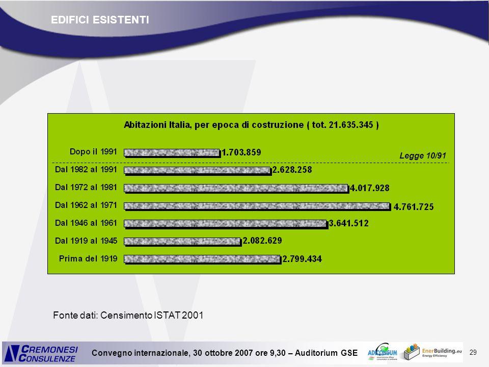 EDIFICI ESISTENTI Legge 10/91 Fonte dati: Censimento ISTAT 2001