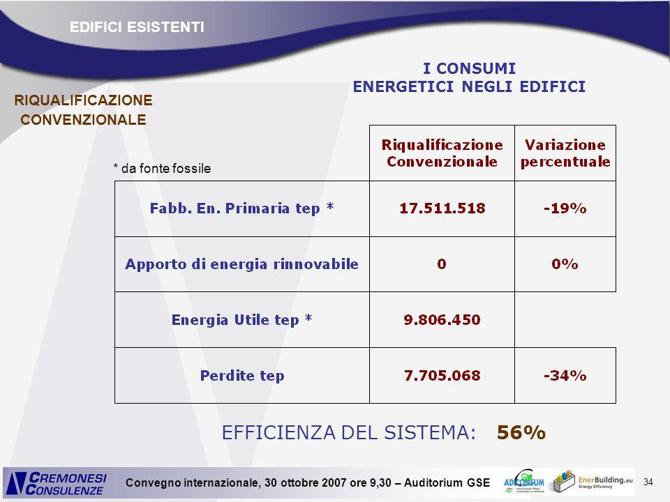 I CONSUMI ENERGETICI NEGLI EDIFICI RIQUALIFICAZIONE CONVENZIONALE