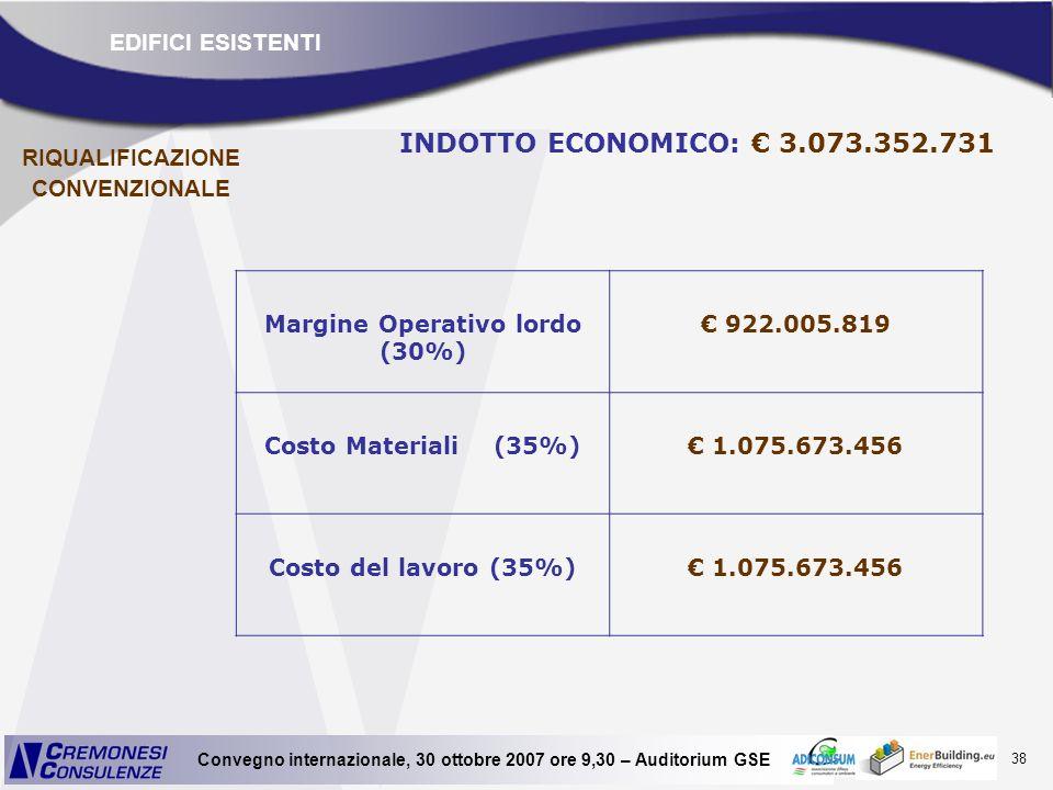 RIQUALIFICAZIONE CONVENZIONALE Margine Operativo lordo (30%)
