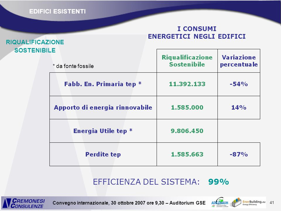 I CONSUMI ENERGETICI NEGLI EDIFICI RIQUALIFICAZIONE SOSTENIBILE