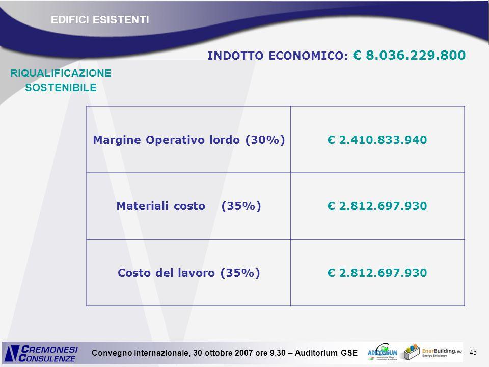 RIQUALIFICAZIONE SOSTENIBILE Margine Operativo lordo (30%)